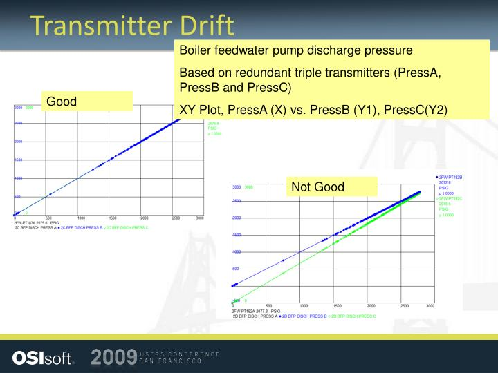 Transmitter Drift