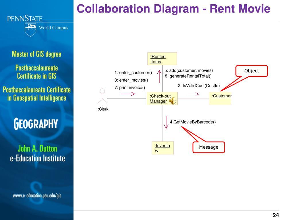 Collaboration Diagram - Rent Movie