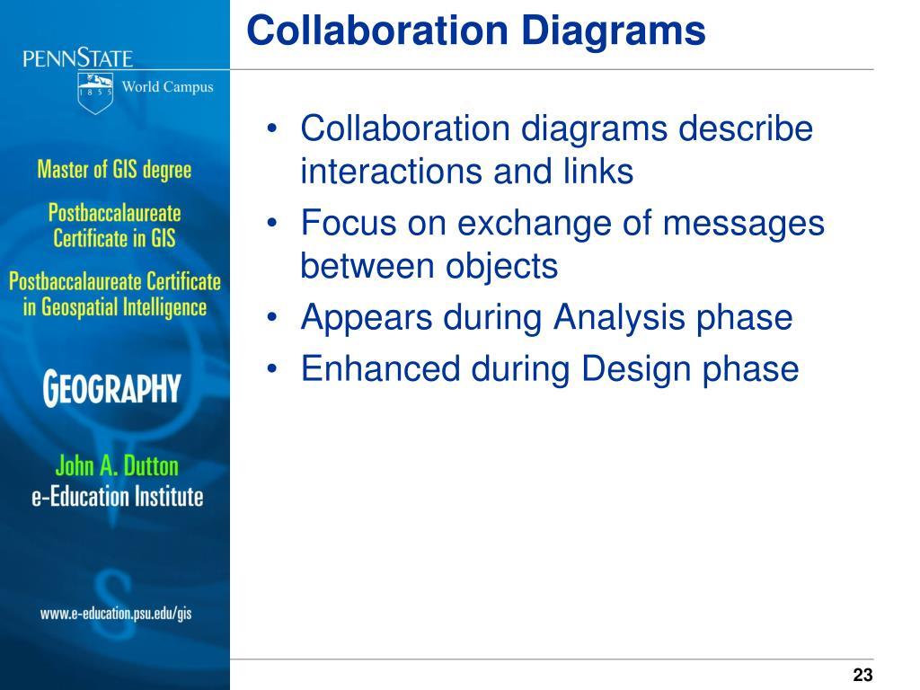 Collaboration Diagrams