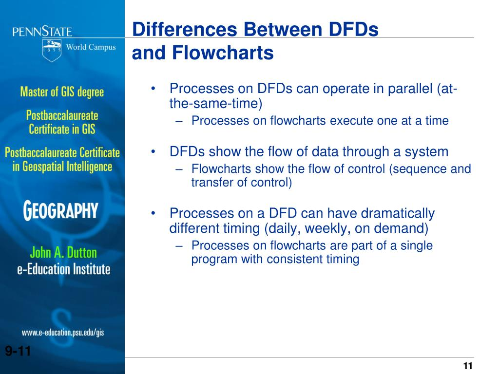 Processes on DFDs can operate in parallel (at-the-same-time)