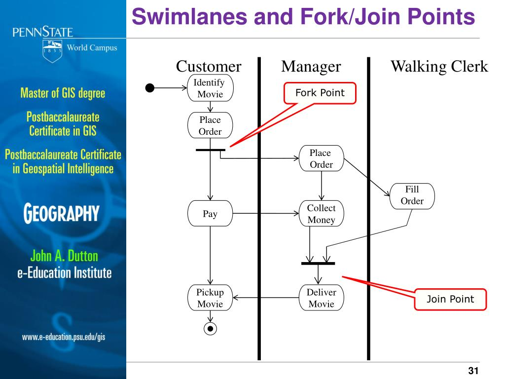 Swimlanes and Fork/Join Points