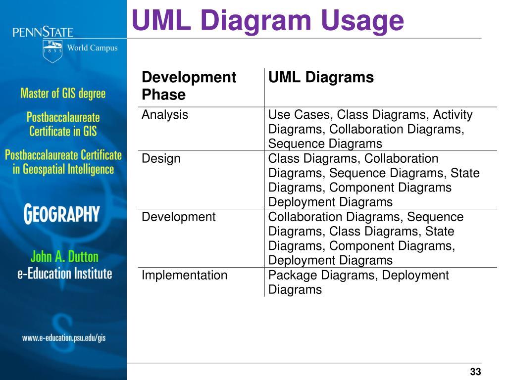 UML Diagram Usage