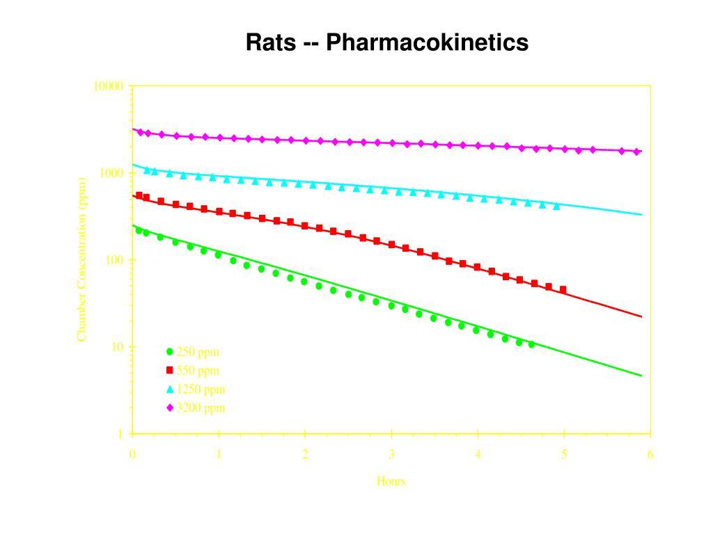 Rats -- Pharmacokinetics