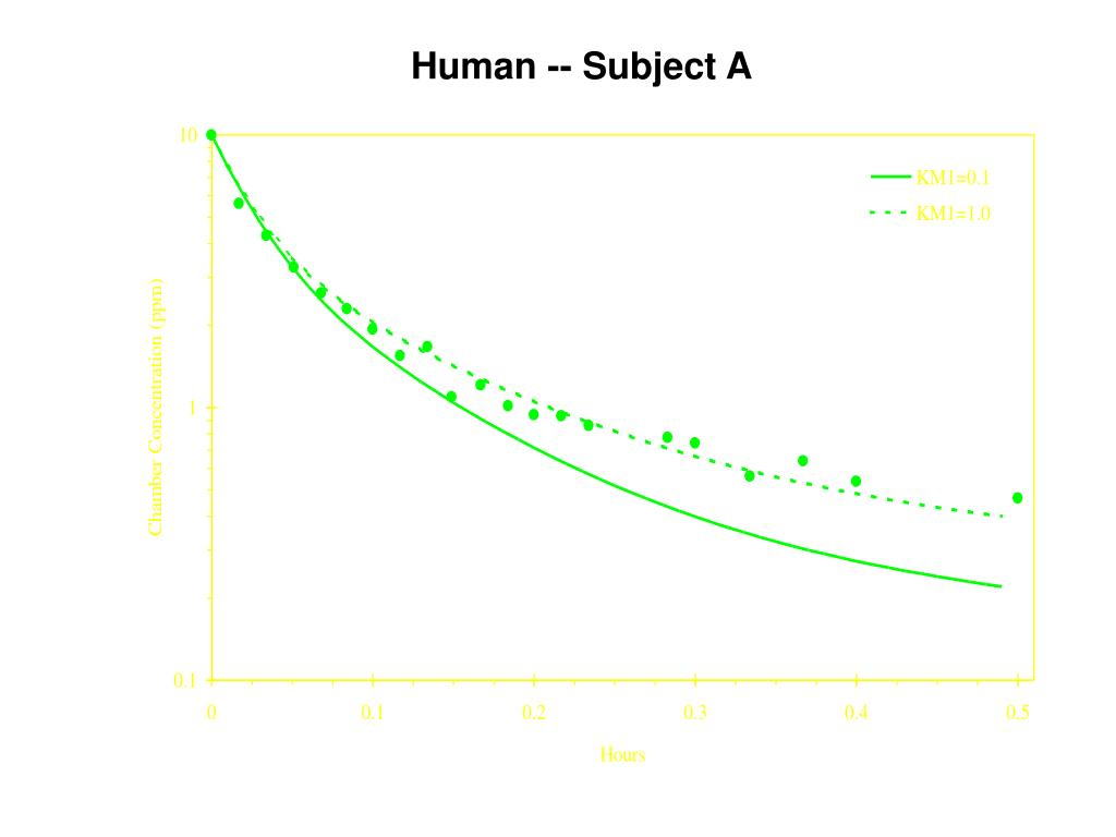 Human -- Subject A