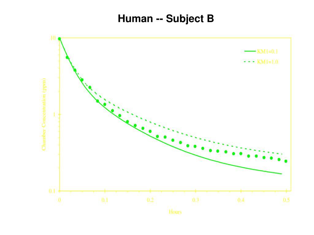 Human -- Subject B