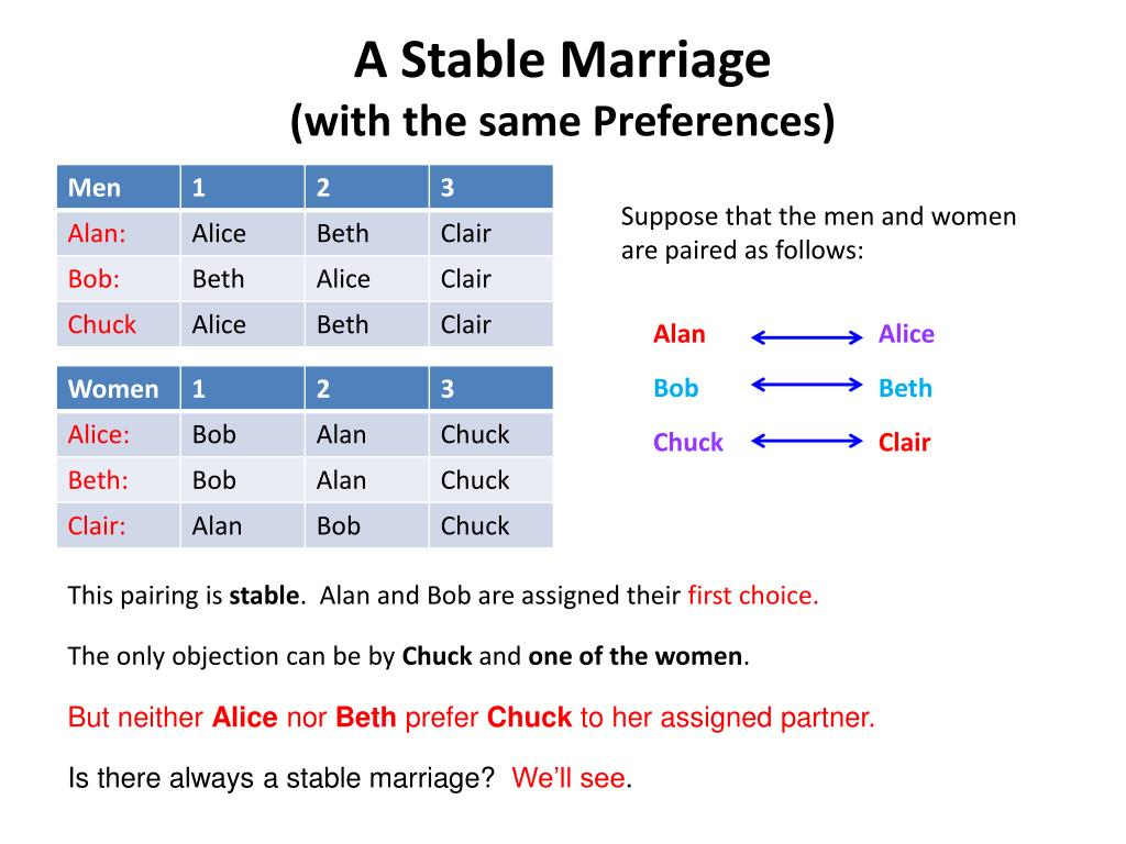 A Stable Marriage