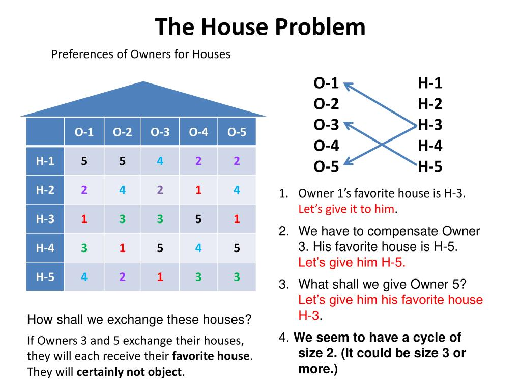 The House Problem