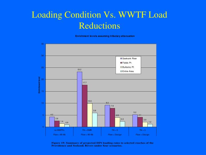Loading Condition Vs. WWTF Load Reductions