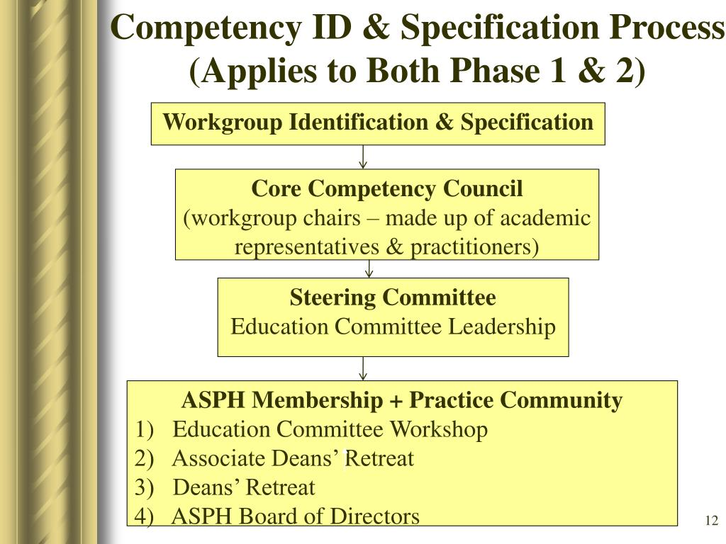Competency ID & Specification Process