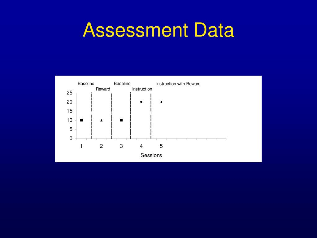 Assessment Data