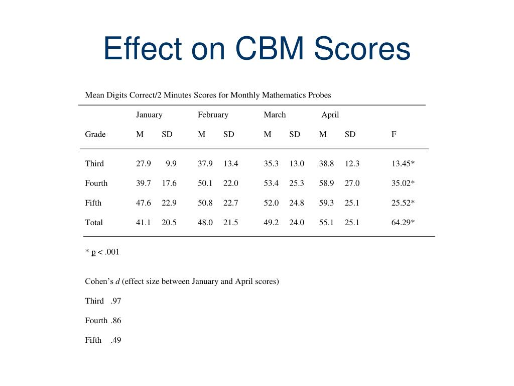 Effect on CBM Scores