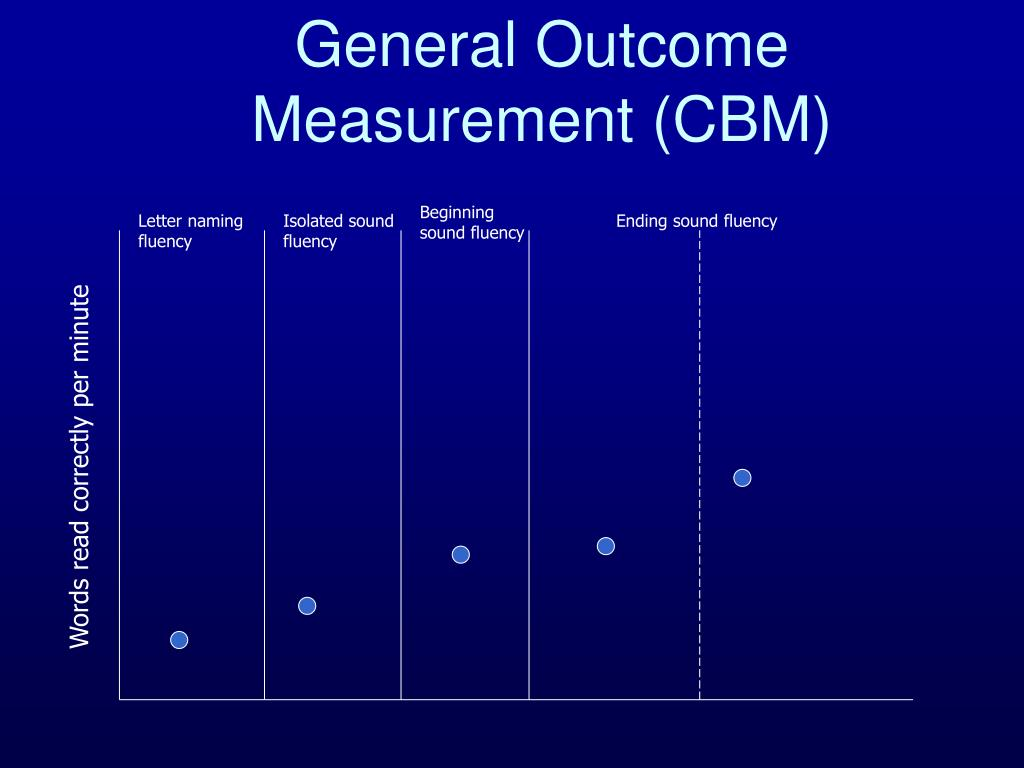General Outcome Measurement (CBM)