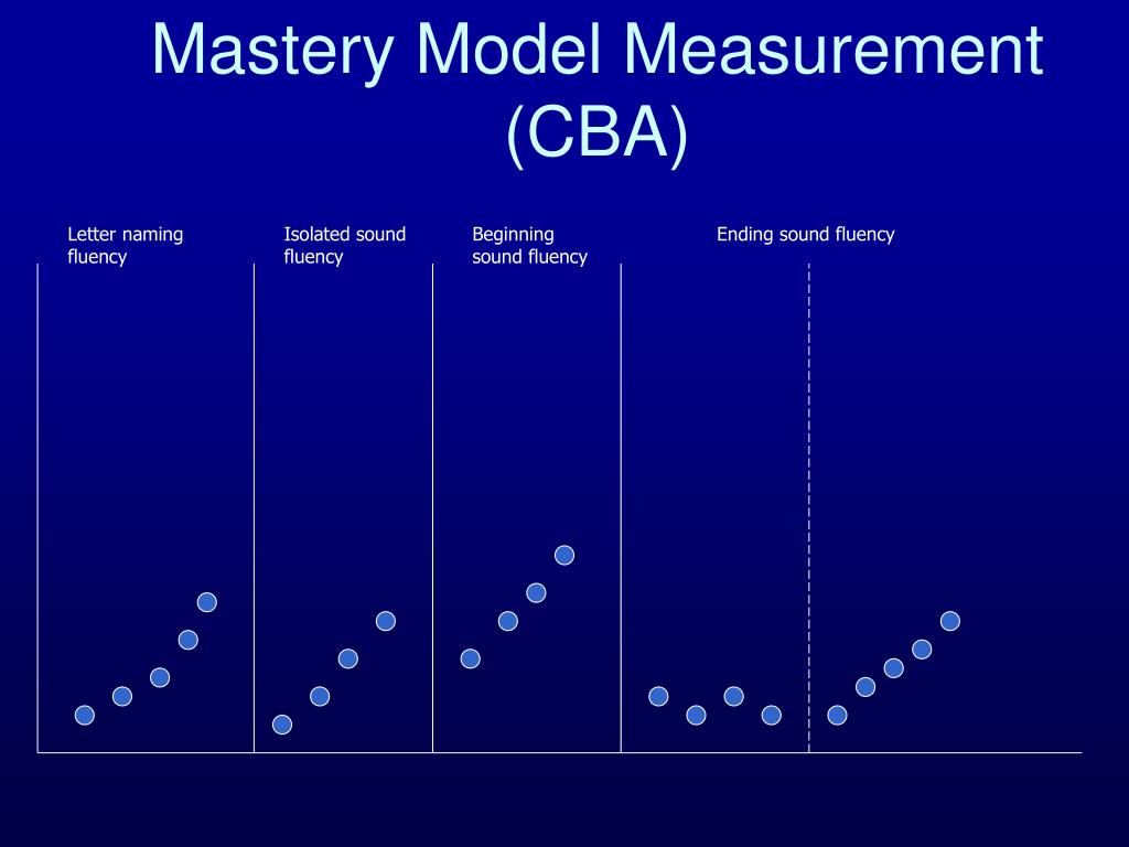 Mastery Model Measurement (CBA)