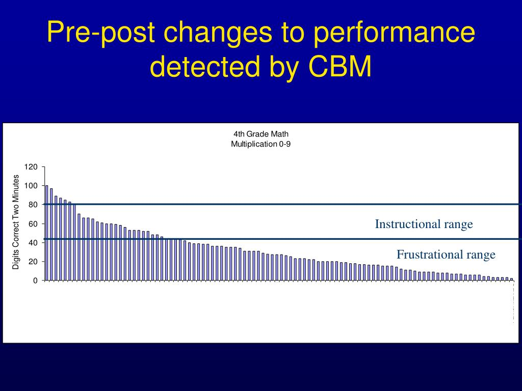 Pre-post changes to performance detected by CBM