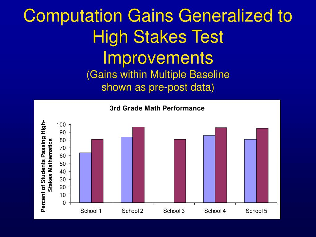 Computation Gains Generalized to High Stakes Test