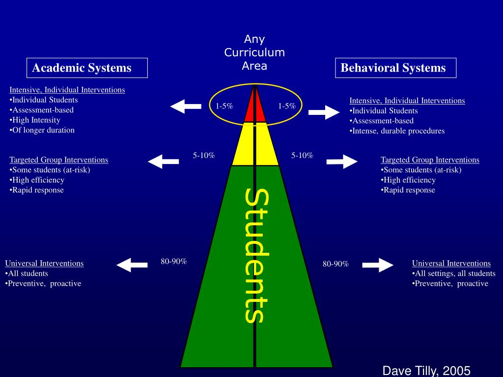 Academic Systems