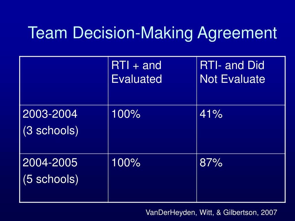 Team Decision-Making Agreement