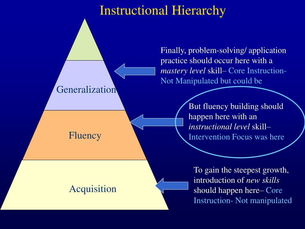 Instructional Hierarchy