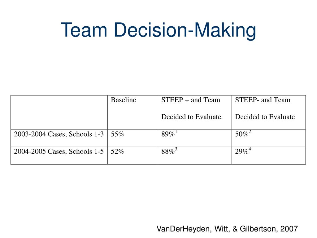 Team Decision-Making