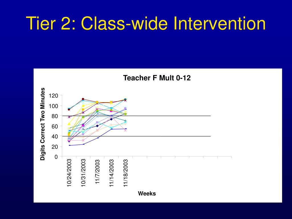 Tier 2: Class-wide Intervention