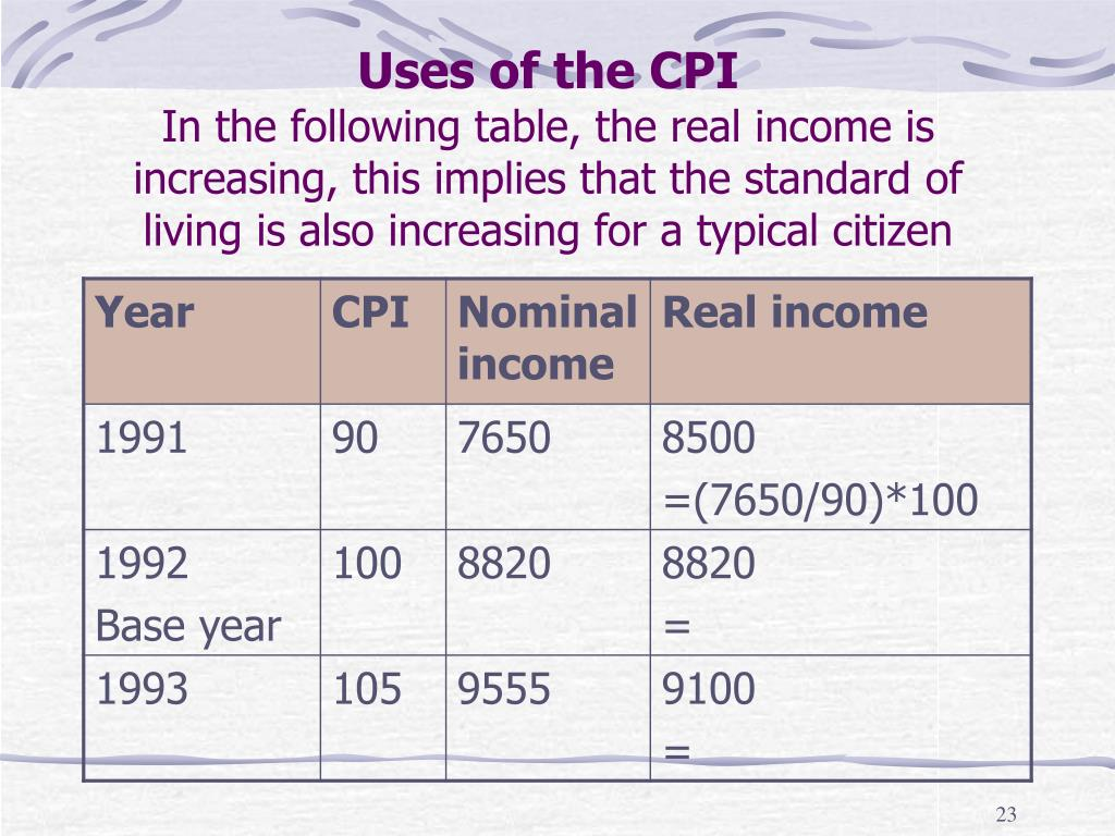 Uses of the CPI