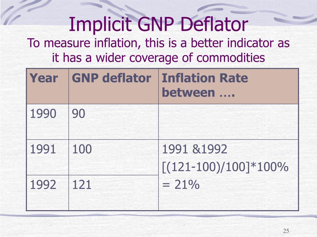 Implicit GNP Deflator