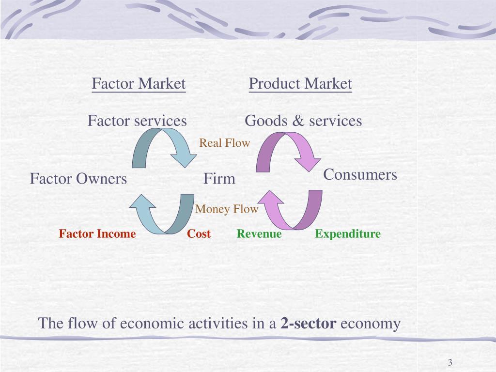 Factor Market