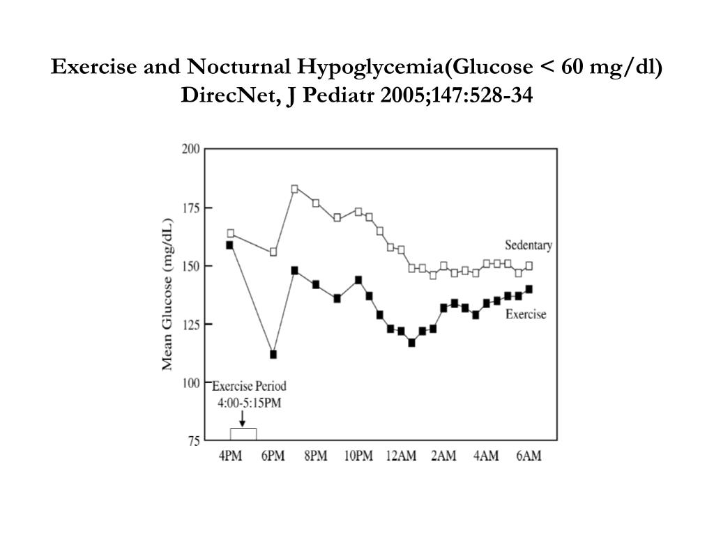 Exercise and Nocturnal Hypoglycemia(Glucose < 60 mg/dl) DirecNet, J Pediatr 2005;147:528-34