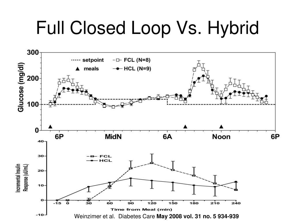 Full Closed Loop Vs. Hybrid