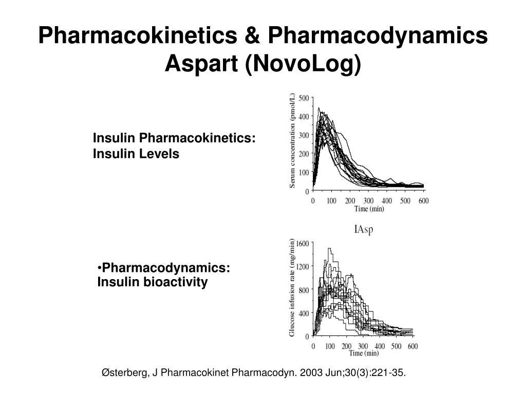 Pharmacokinetics & Pharmacodynamics Aspart (NovoLog)