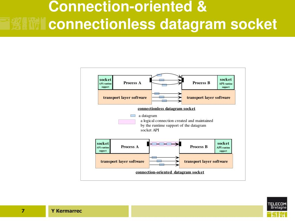 Connection-oriented & connectionless datagram socket