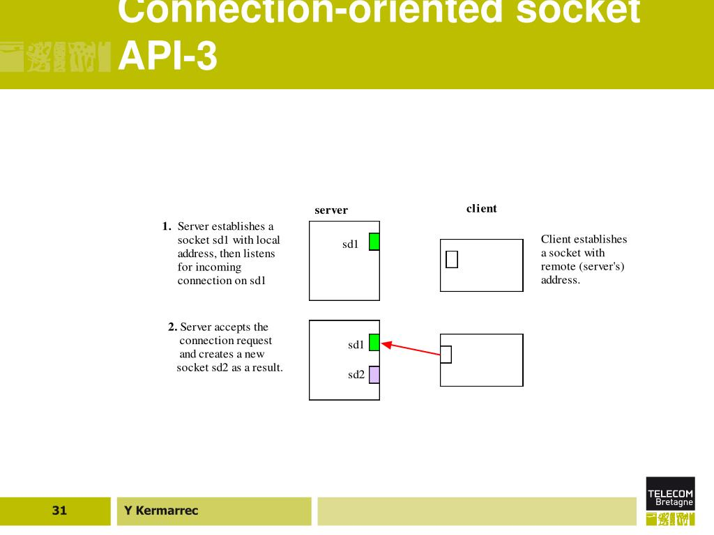 Connection-oriented socket API-3