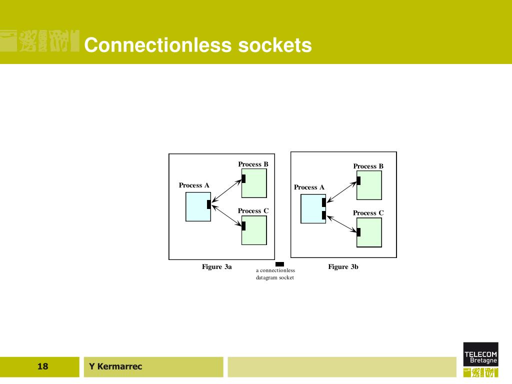 Connectionless sockets