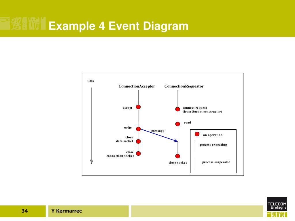 Example 4 Event Diagram