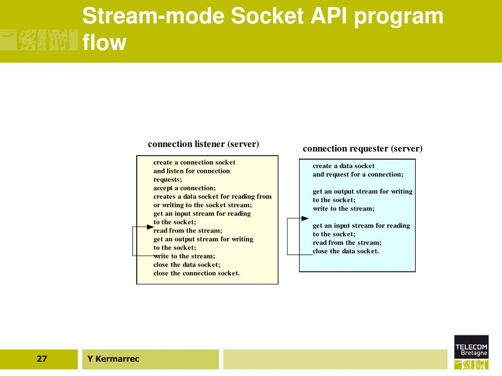 Stream-mode Socket API program flow