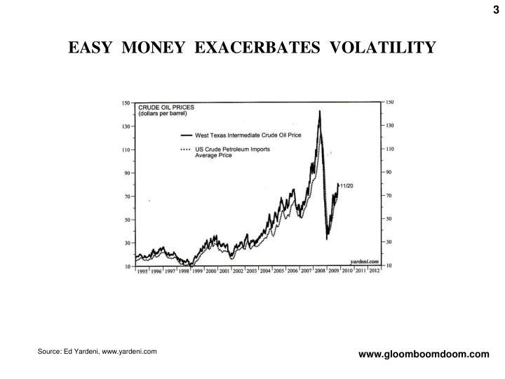 EASY  MONEY  EXACERBATES  VOLATILITY