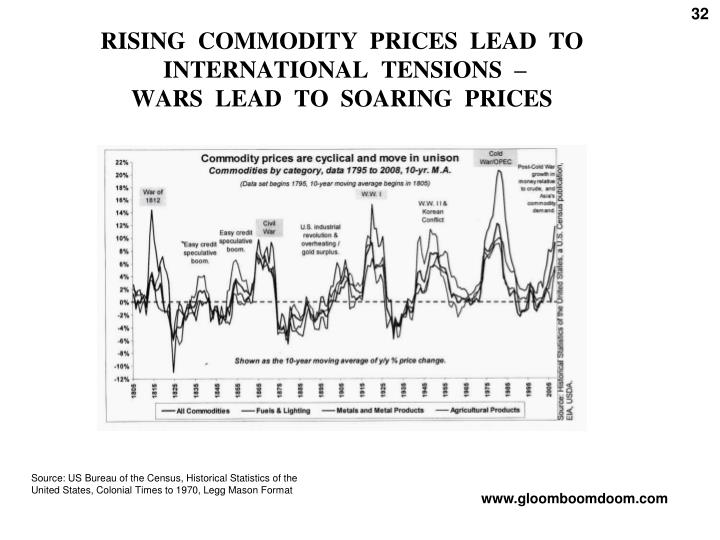 RISING  COMMODITY  PRICES  LEAD  TO