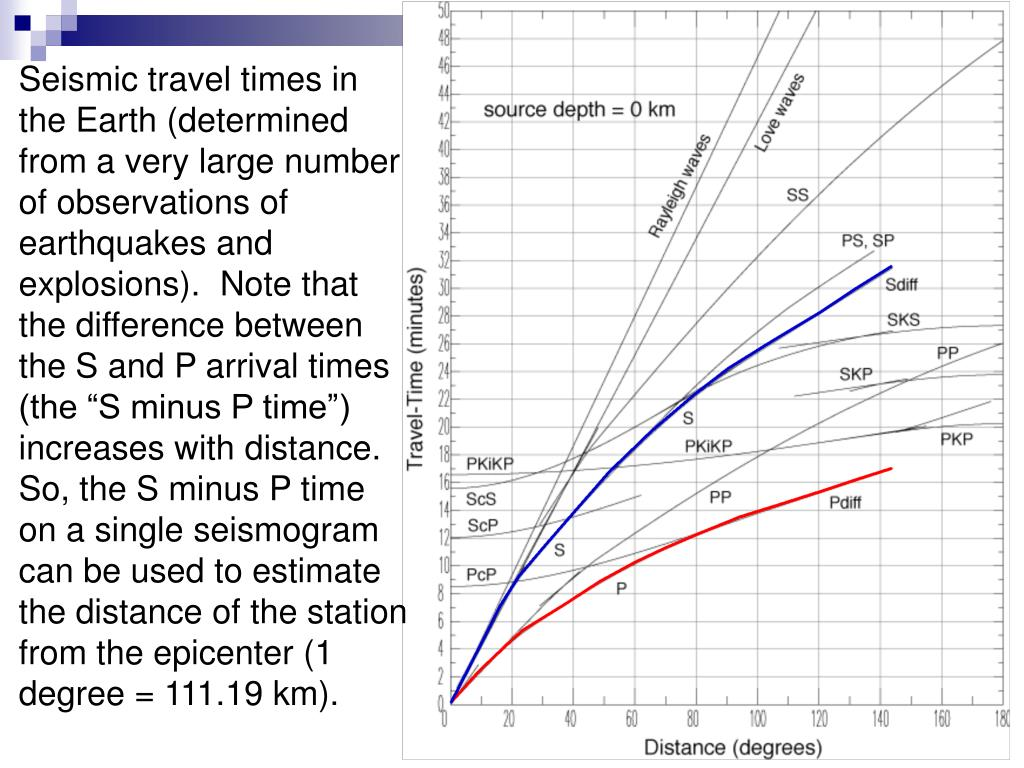 "Seismic travel times in the Earth (determined from a very large number of observations of earthquakes and explosions).  Note that the difference between the S and P arrival times  (the ""S minus P time"") increases with distance.  So, the S minus P time on a single seismogram can be used to estimate the distance of the station from the epicenter (1 degree = 111.19 km)."