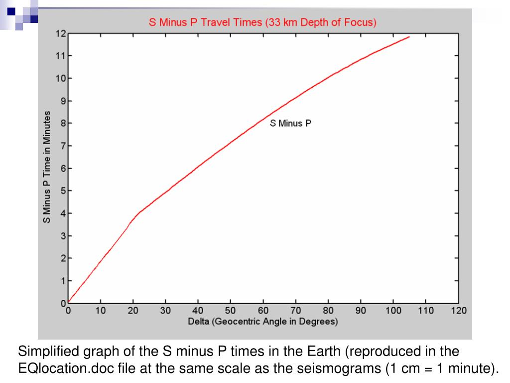Simplified graph of the S minus P times in the Earth (reproduced in the EQlocation.doc file at the same scale as the seismograms (1 cm = 1 minute).