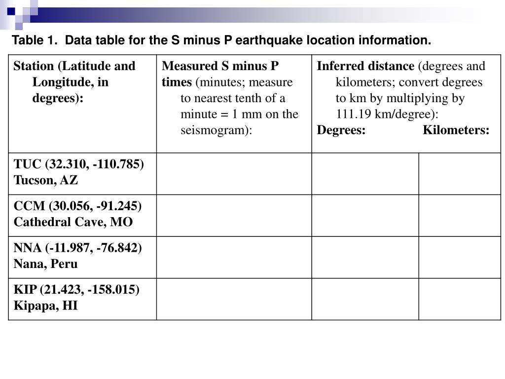 Table 1.  Data table for the S minus P earthquake location information.