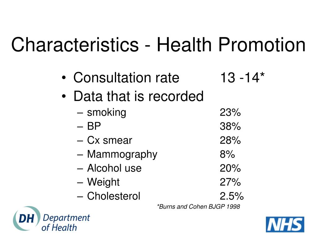 Characteristics - Health Promotion