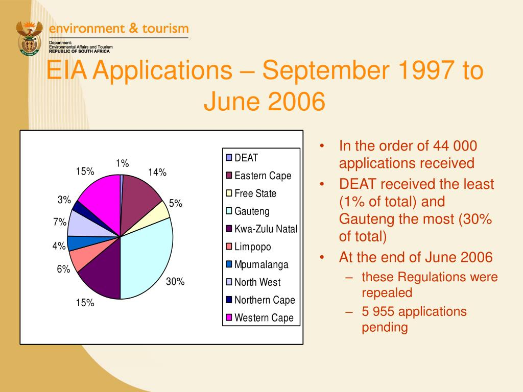 EIA Applications – September 1997 to June 2006