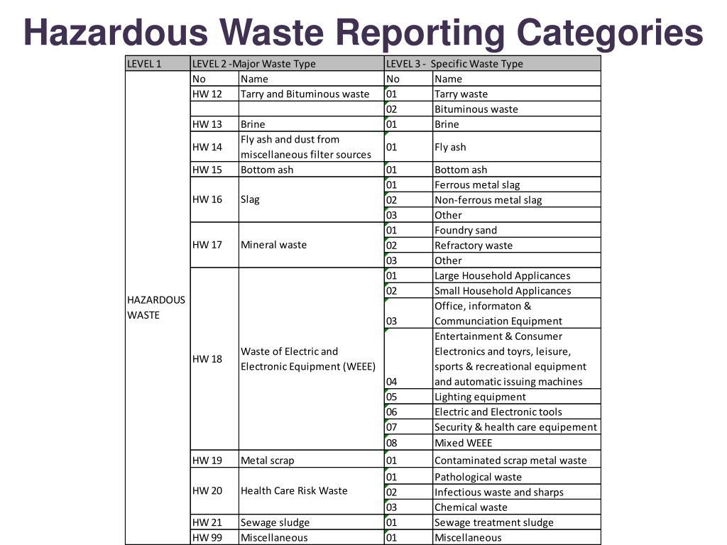Hazardous Waste Reporting Categories