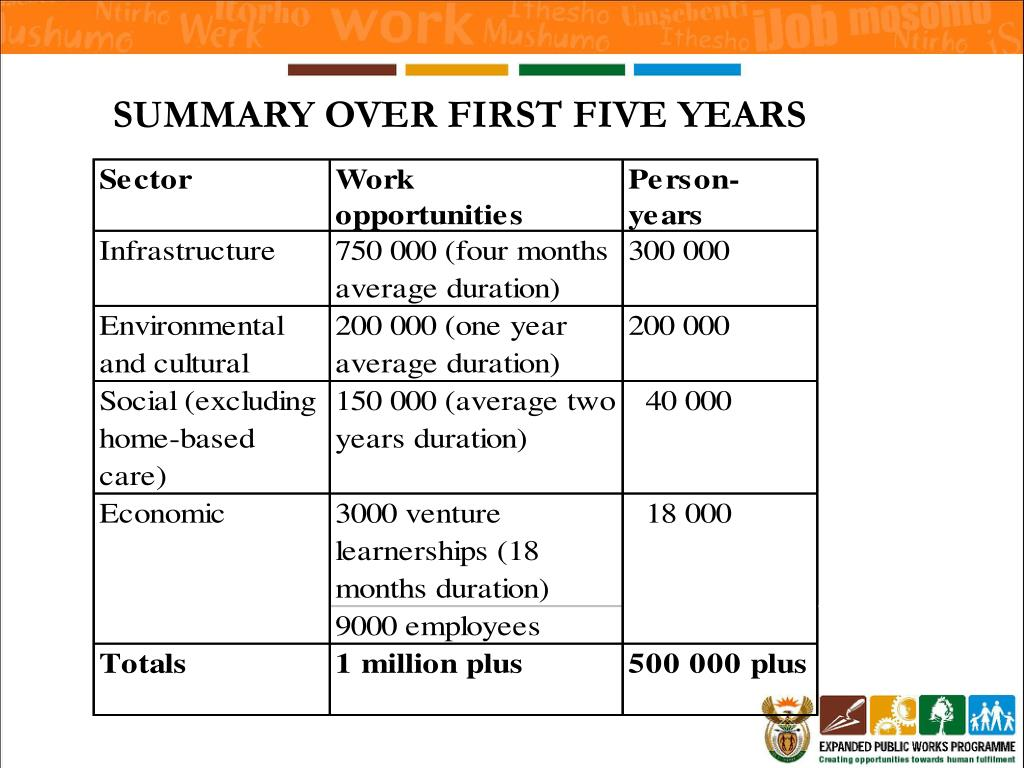SUMMARY OVER FIRST FIVE YEARS