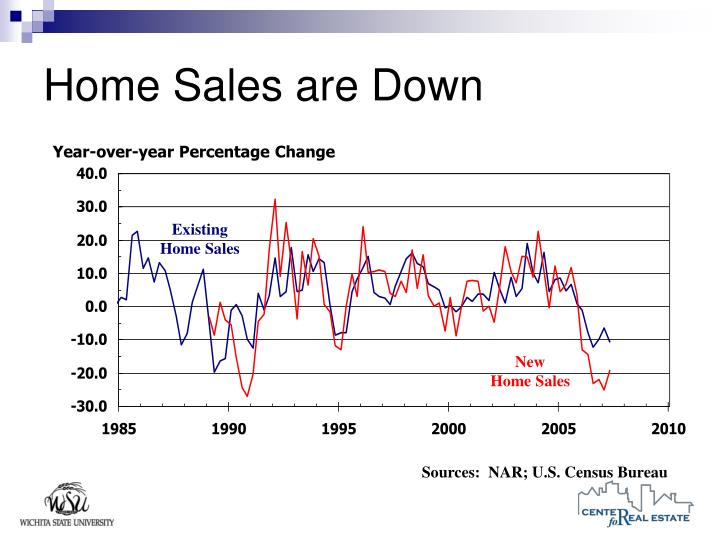 Home Sales are Down