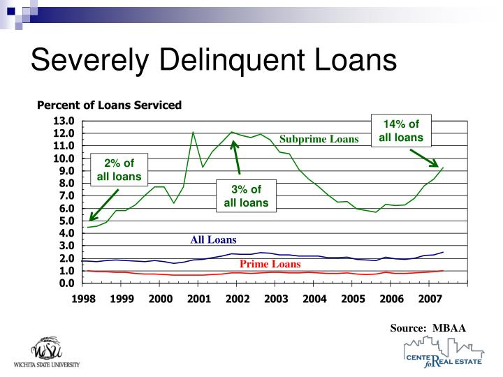 Severely Delinquent Loans