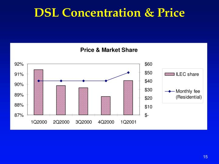 DSL Concentration & Price