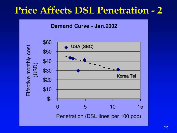 Price Affects DSL Penetration - 2