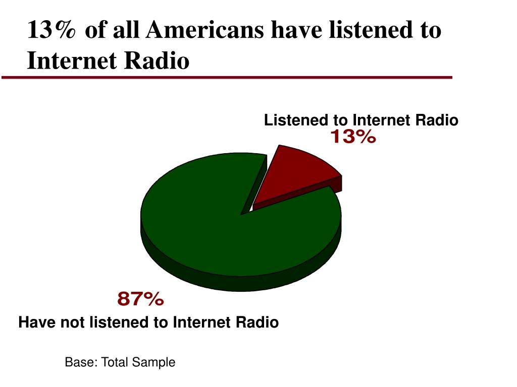 13% of all Americans have listened to Internet Radio
