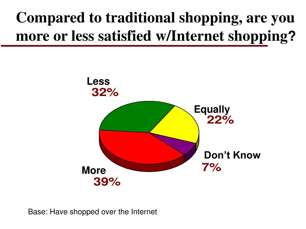 Compared to traditional shopping, are you more or less satisfied w/Internet shopping